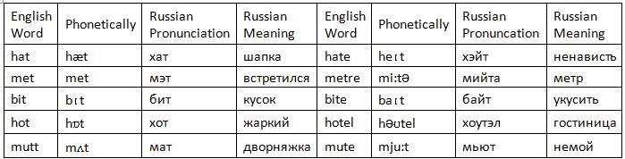 Как читать по-английски слова на русском языке